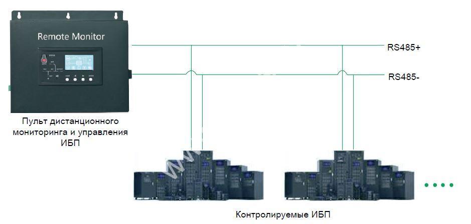 Удаленный мониторинг ИБП — возможные решения в системах бесперебойного электроснабжения